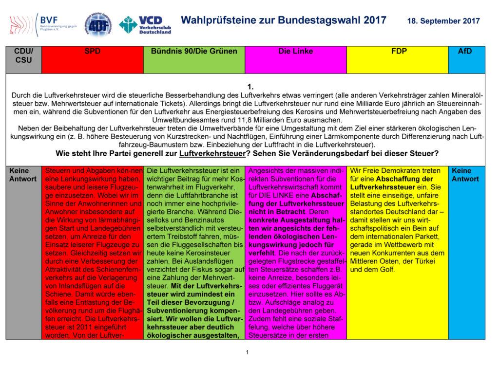 Wahlprüfsteine der Bundesvereinigung gegen Fluglärm